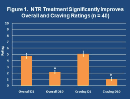 NTR Treatment Found to  Significantly Improve Overall and Craving Ratings
